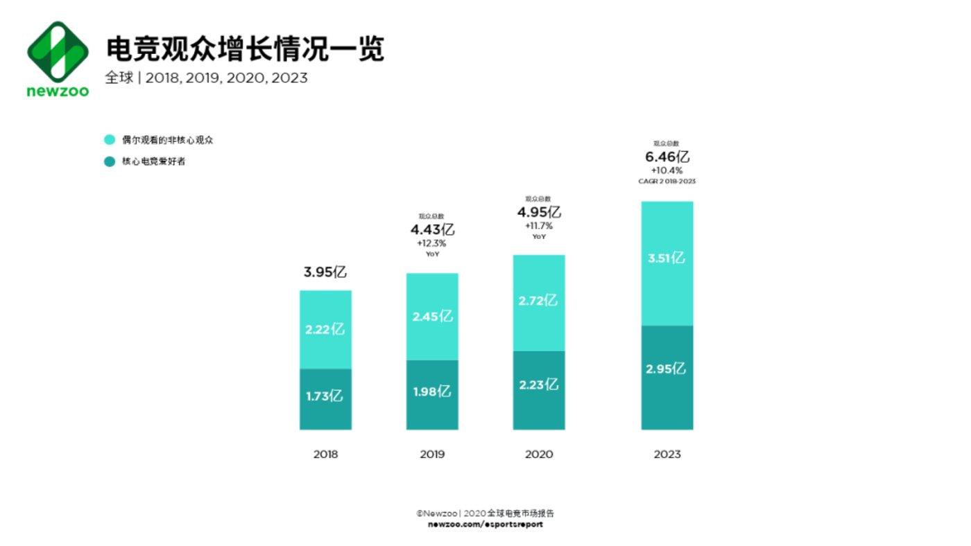 全球电竞收入突破10亿美元大关 未来将往何处去?