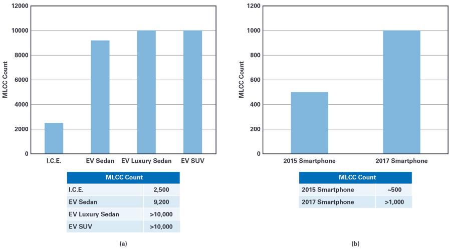 通过降低电源对电容的要求来解决MLCC短缺问题