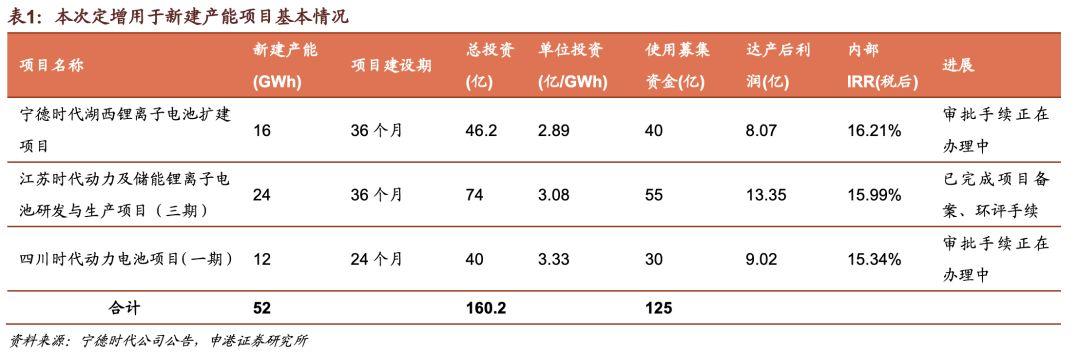 2019年底宁德时代已投产产能58GW