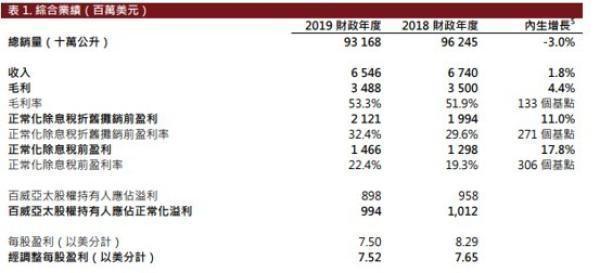 """销量溢利双下滑的百威亚太头顶70亿美元商誉 市值已跌没了1个""""华润啤酒"""""""