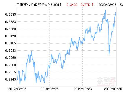 工银核心价值混合A基金最新净值跌幅达3.04%