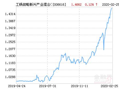 工银战略新兴产业混合C基金最新净值跌幅达3.17%