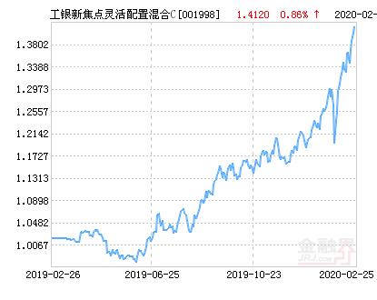 工银新焦点灵活配置混合C基金最新净值跌幅达3.40%