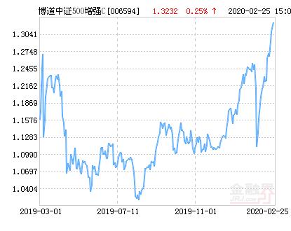 博道中证500增强C净值下跌2.18% 请保持关注