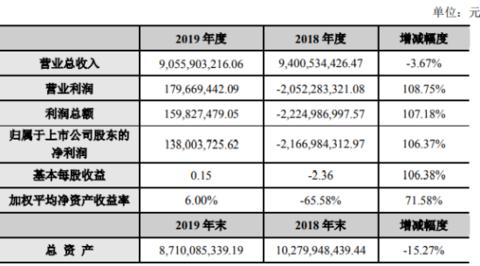 盾安环境2019年盈利1.38亿元 各项变革措施稳步推进