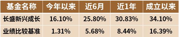【盛·动态】长盛基金赵楠:2020年应站在长期视角思考短期
