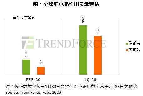 TrendForce:预计2020年Q1笔记本电脑出货较去年同期衰退近26%