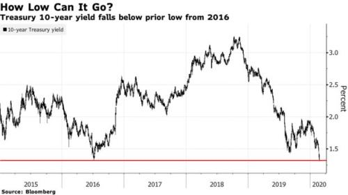 美国10年期国债收益率跌至历史低点 收益率曲线倒挂会否继续加深?