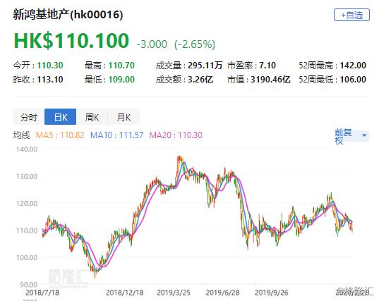 """瑞信:下调新鸿基地产(0016.HK)目标价至149.4港元 评级""""跑赢大市"""""""