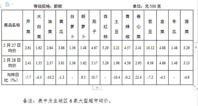 2月28日 日照市居民消费品市场运行平稳价格稳中有降