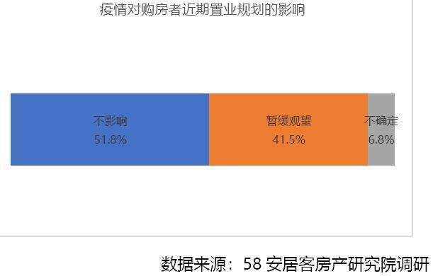 疫情下的购房者:超六成认为影响近期房价