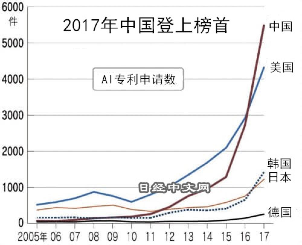 日经:AI专利申请中国数量领先 美国质量占优