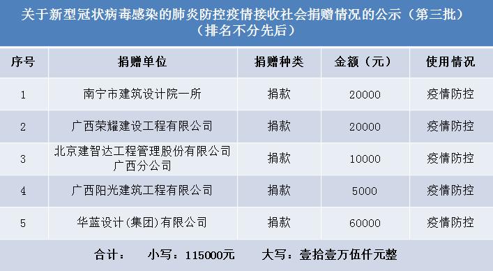南宁市第一人民医院对接收的物资捐赠情况进行第三次公示