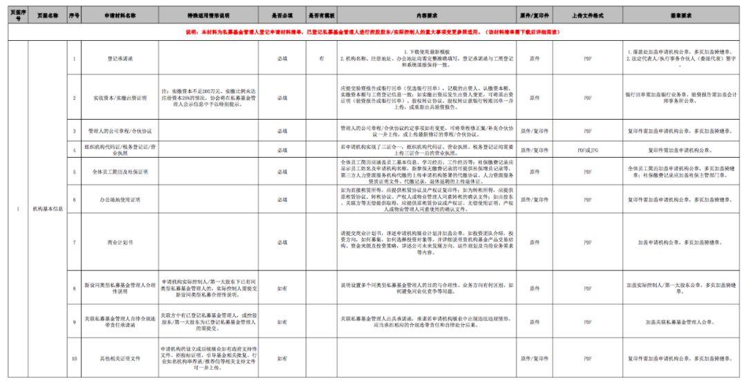 附件1 私募基金管理人登记申请材料清单(证券类)