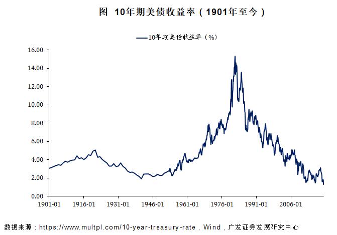 """广发证券:美股大跌后""""何去何从""""?"""