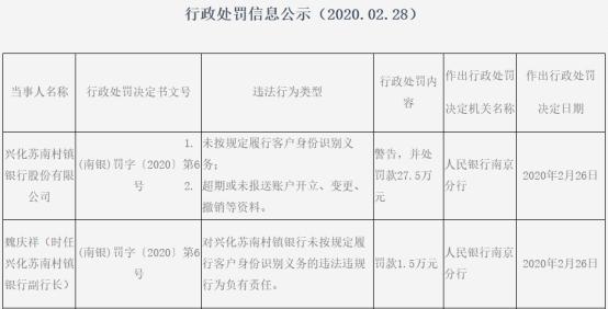 兴化苏南村镇银行2宗违法副行长遭罚 大股东江阴银行