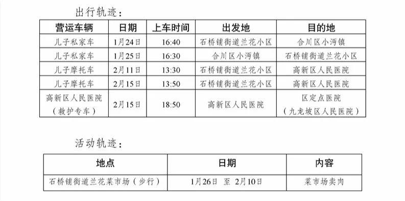 【关注】九龙坡区、渝北区公布确诊患者活动轨迹