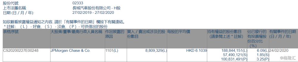 长城汽车(02333.HK)获摩根大通增持880.93万股