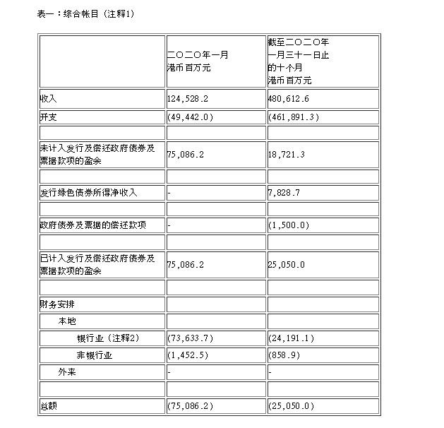 香港政府:本财年前10个月收入4806亿港元,盈余250亿港元