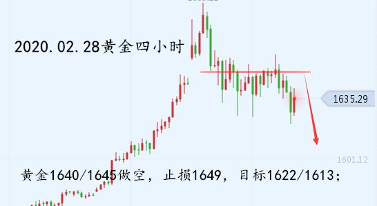 苏振州:02.28欧美盘策略,黄金原油周线收官看破新低