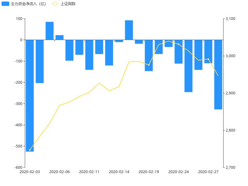 【开盘半小时】A股主力资金净流入-327.12亿元