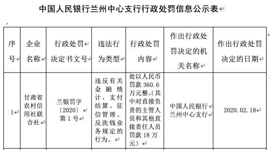 甘肃省联社违法遭央行罚360万 违反反洗钱等多项规定