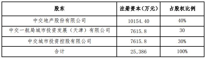 中交地产:拟与关联方对广西城投