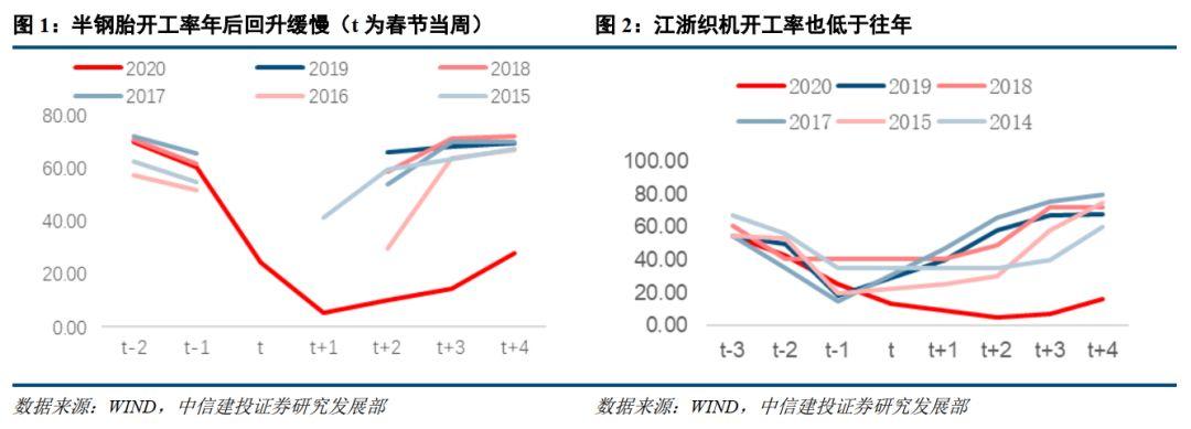 【中信建投 宏观】一季度工业增加值会负增长吗:基于春节因素与复工进展的估计——【增长之惑】系列研究之二十三
