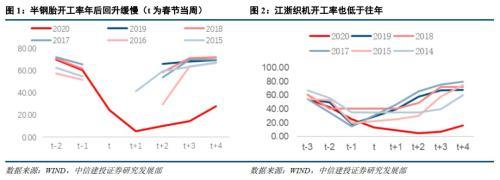 中信建投:一季度工业增加值会负增长吗