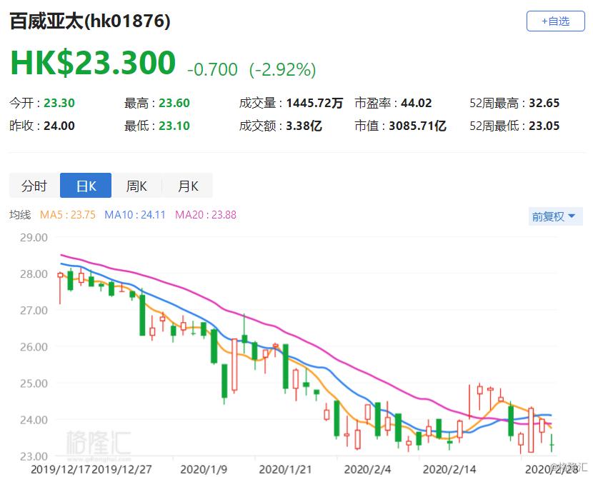 港股异动丨百威亚太跌近3% 业绩不及预期 多家大行唱空