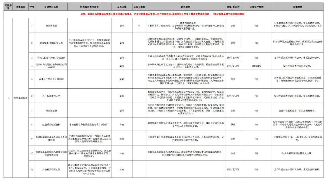 附件2 私募基金管理人登记申请材料清单(非证券类)