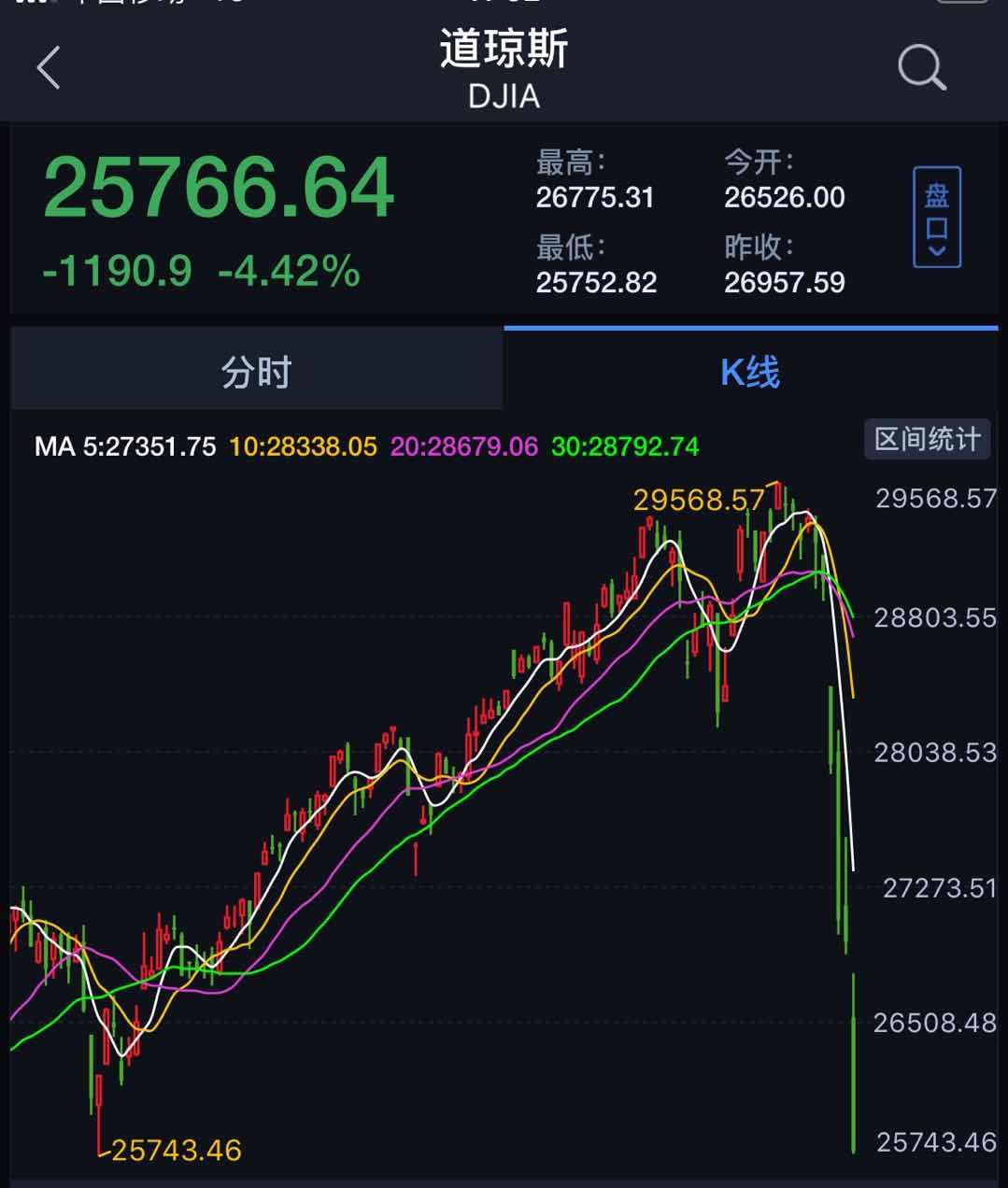 美欧亚股市全线下跌,疫情开始影响全球经济走向
