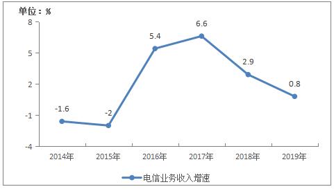 2019年电信业务收入累计完成1.31