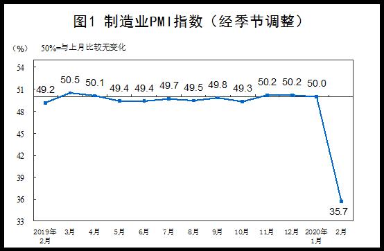 2月非制造业商务活动指数29.6% 比上月降24.5百分点