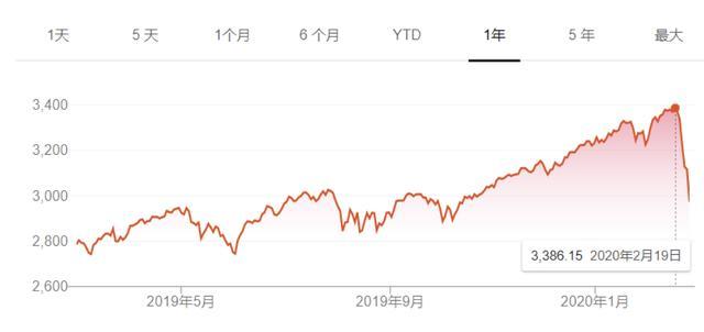 """美股遭遇黑色一周""""巴菲特指数""""预警被验证"""
