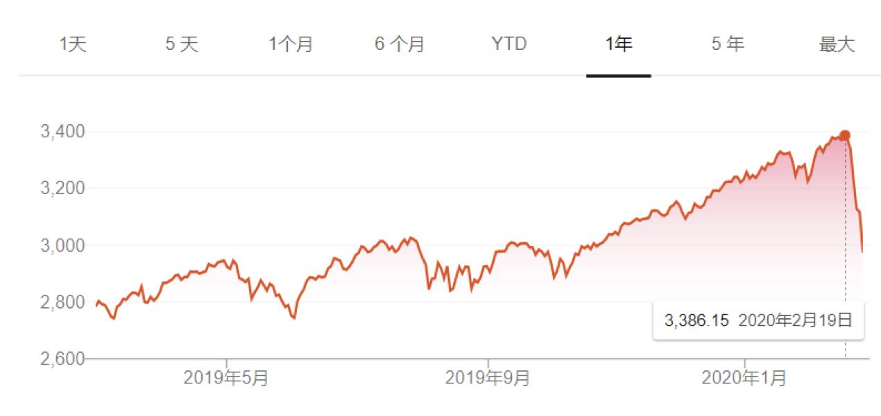 """美股遭遇黑色一周 """"巴菲特指数""""预警被验证"""