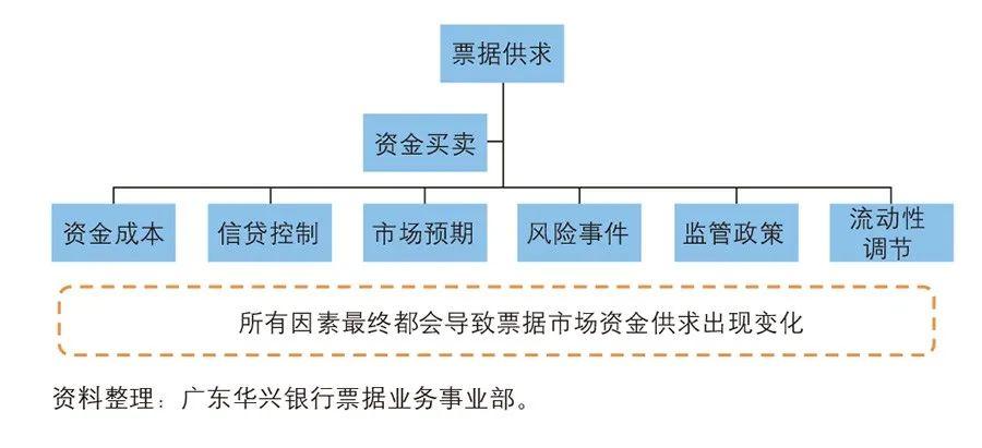 《中国金融》|票据价格波动与信贷作用边界