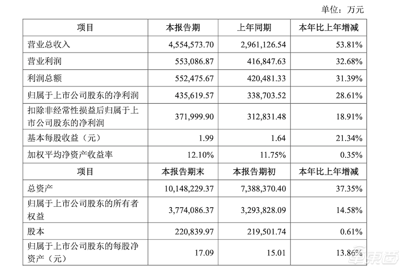 宁德时代2019成绩单:净利43.5亿
