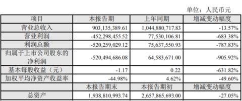 新宁物流2019年亏损5.2亿元 较上年同期由盈转亏