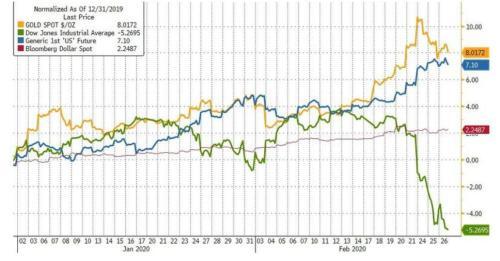"""全球负收益债券规模跃升近3万亿美元 大佬警告:黄金才是""""救命稻草"""""""