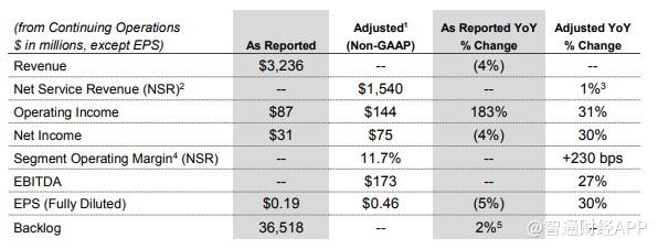 AECOM(ACM.US)2020年Q1收入32亿美元逊预期,EPS0.19美元