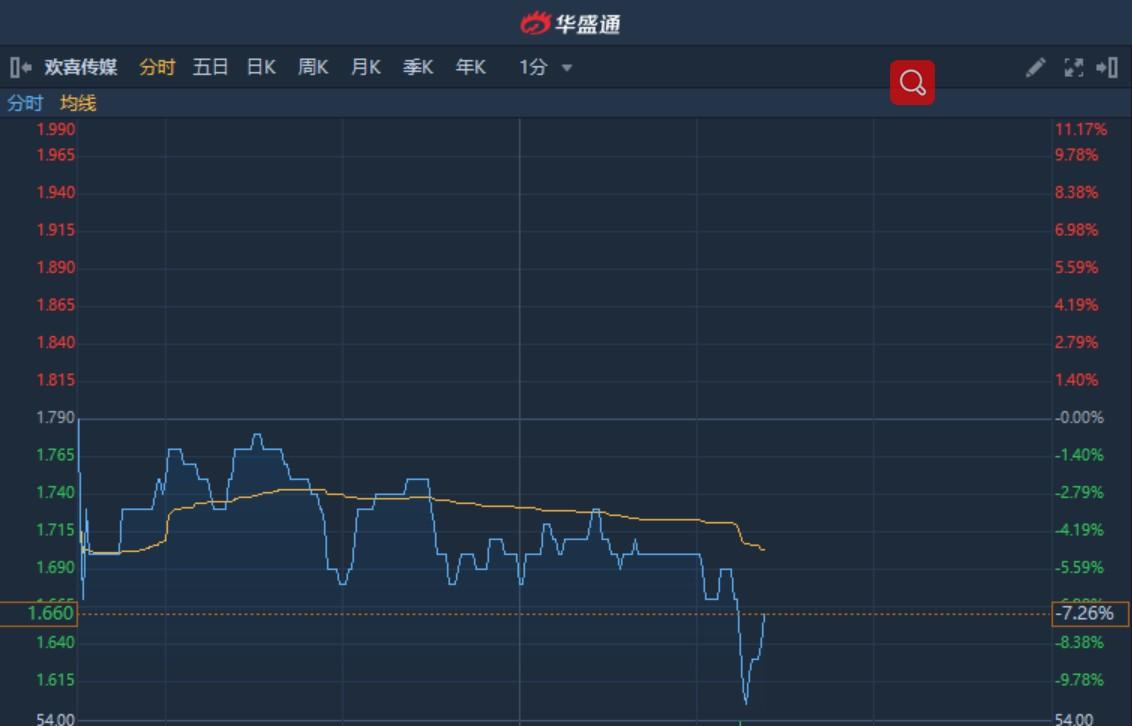 港股异动︱近日遭猫眼娱乐(01896)减持291万股 欢喜传媒(01003)午后回吐逾10%
