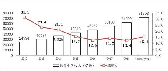 2019年中国软件业务收入71768亿元,同比增15.4% 2020-02-03 19:14:27 中新经纬