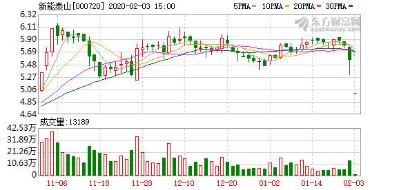 新能泰山:已耗资1.53亿元回购2.42%股份