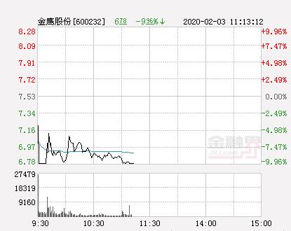 快讯:金鹰股份跌停  报于6.78元