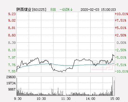 快讯:陕西煤业跌停  报于7.55元