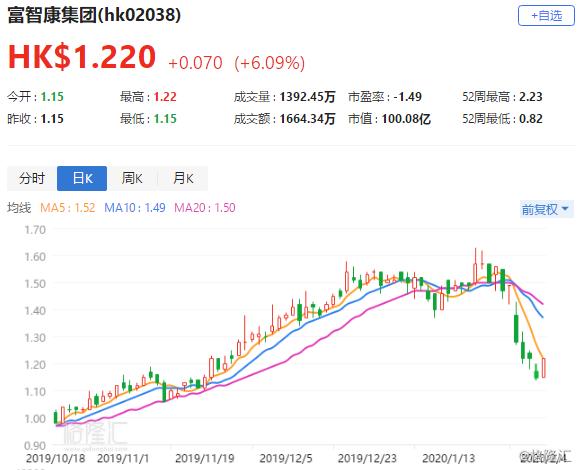 港股异动丨富智康集团涨逾6% 鸿海料下周一恢复生产