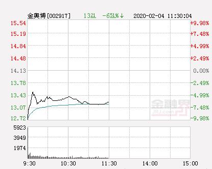 快讯:金奥博跌停  报于12.72元