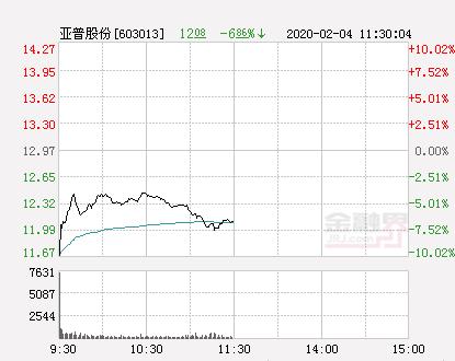 快讯:亚普股份跌停  报于11.67元
