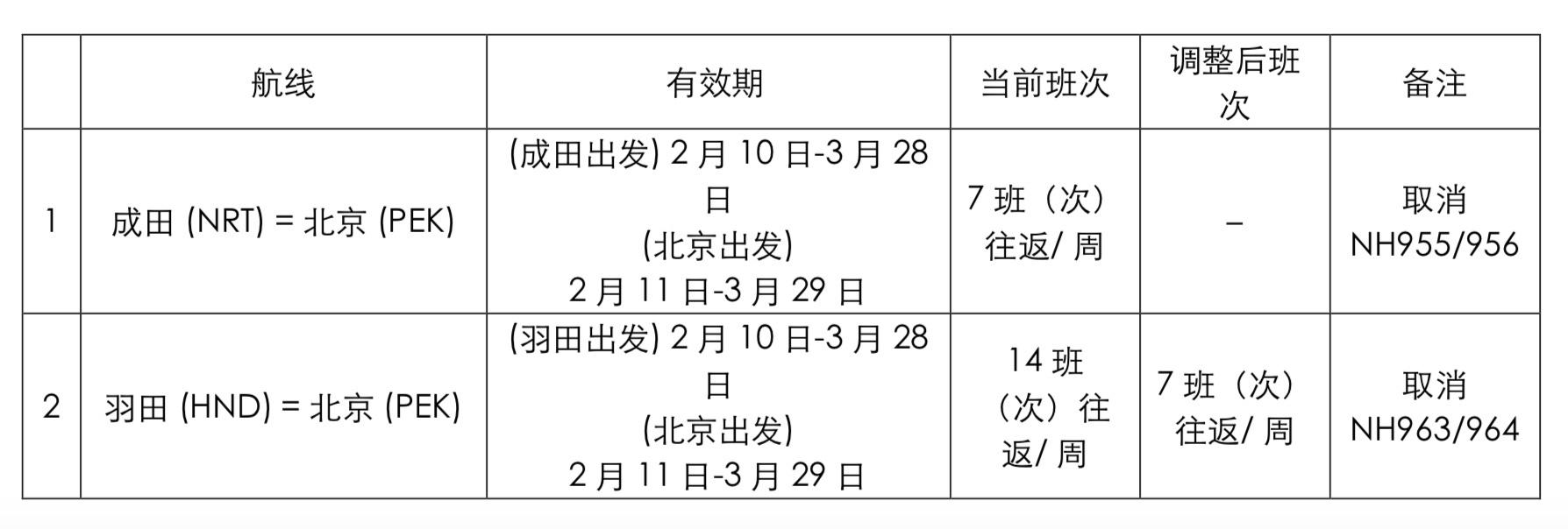 全日空将暂时取消部分中国航线航班的运营图片